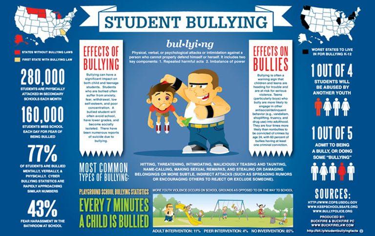 Detén el Bullying ya!